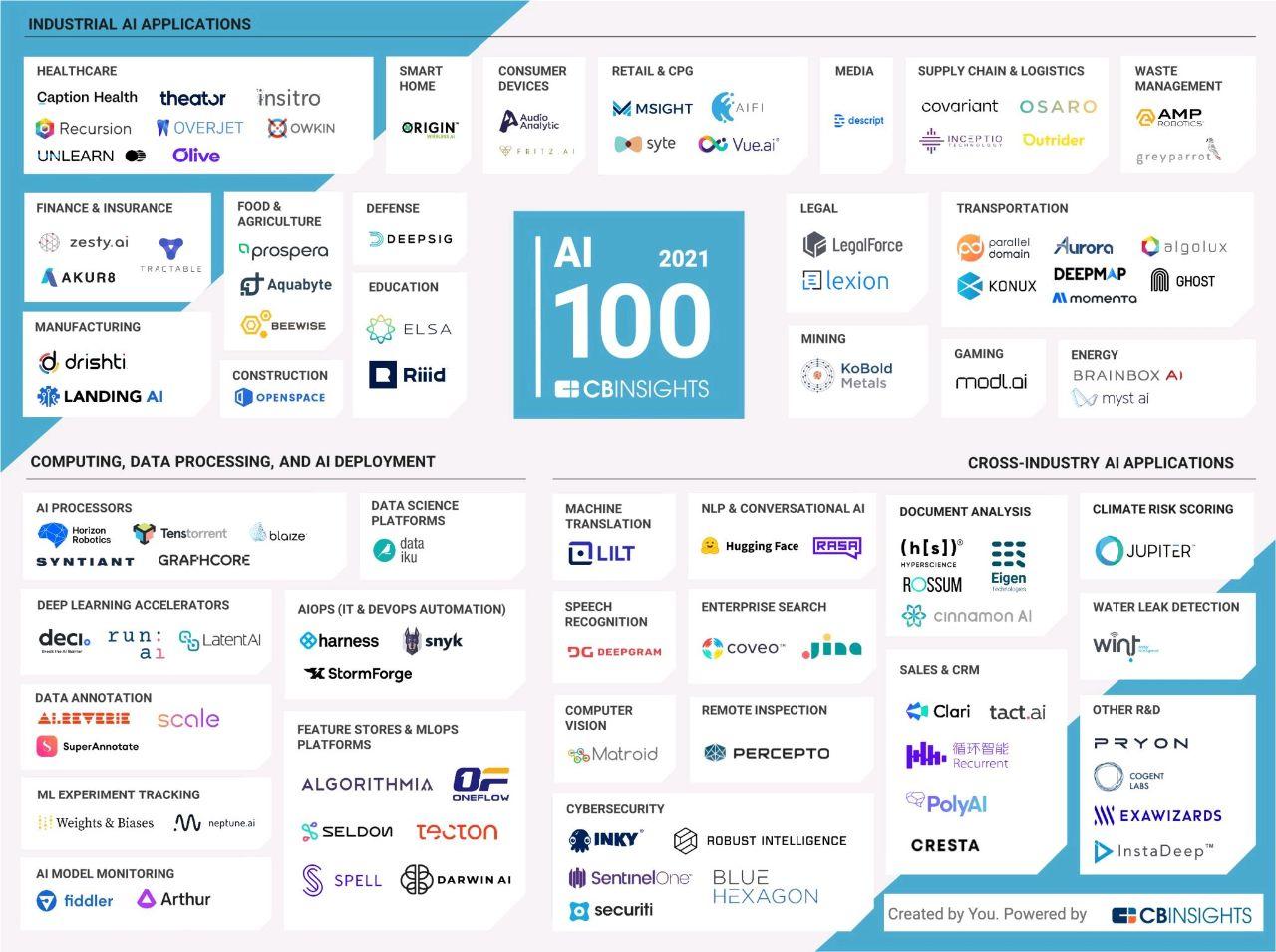🔴موسسه CB INSIGHT گزارش سالانه هوش مصنوعی خود را منتشر کرد.  در این گزارش، ۱۰۰ استارتاپ برتر خصوصی در زمینه هوش مصنوعی معرفی شدهاند.  📌 فنولوژی | قدرتگرفته از آینده | @fanology_ir @aimachinelearning