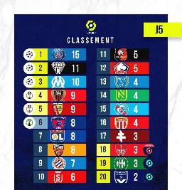 📊 جدول رده بندی لوشامپیونا در پایان دیدار های هفته پنجم  پیجمون در اینستاگرام👌👌👌 instagram.com/stories/wallpaper_footballi3